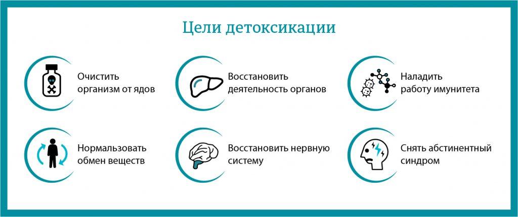 цели детоксикации