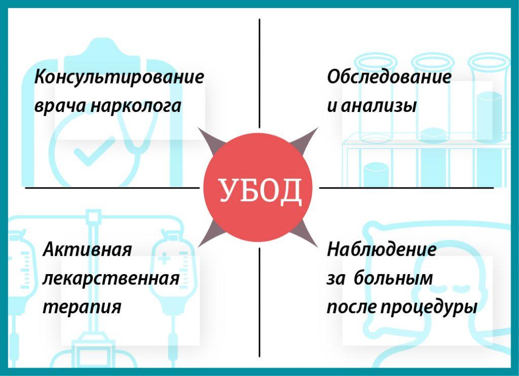 убод в Москве